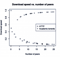 A sketch of peer download speeds comparing HTTP to p2p networks